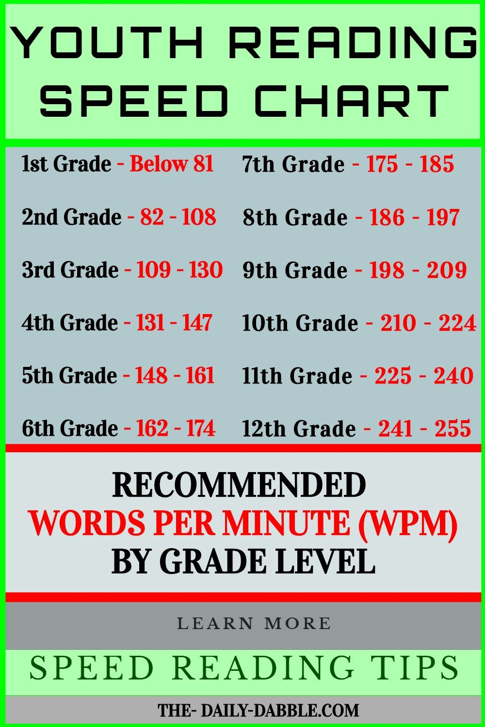 Youth Reading Speed Chart Reading Comprehension Posters Speed Reading Reading