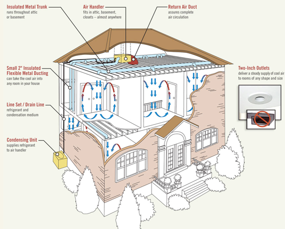 High Velocity Central Air Conditioning Is Right For All Types Of Homes Si High Velocity Air Conditioning Air Conditioning System Heating And Air Conditioning