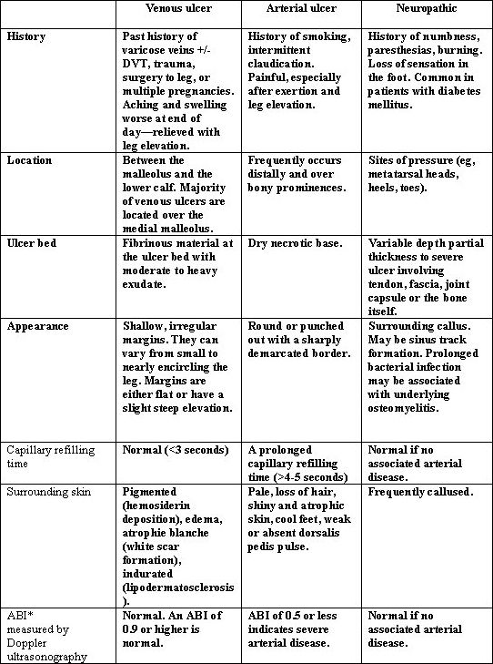 venous ulcers vs arterial ulcers | Table 1: Acquired and Genetic ...