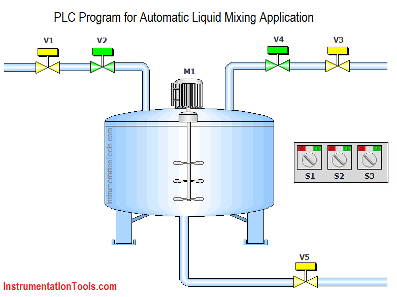 PLC Program for Automatic Liquid Mixing Application