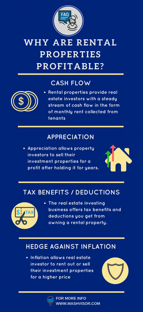 Faq In Real Estate Investing Are Rental Properties Profitable Real Estate Investing Rental Property Rental Property Management Rental Property Investment