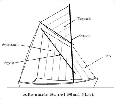 Shad Boat Diagram   Wooden Boats of the Albemarle Sound ...