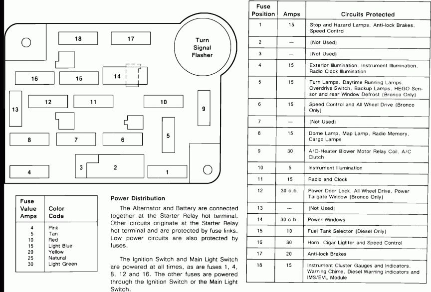 1990 Chevy Truck Fuse Box Diagram And F Fuse Box Diagram New Wiring Diagrams Fuse Box Ford F150 Interior Ford Truck