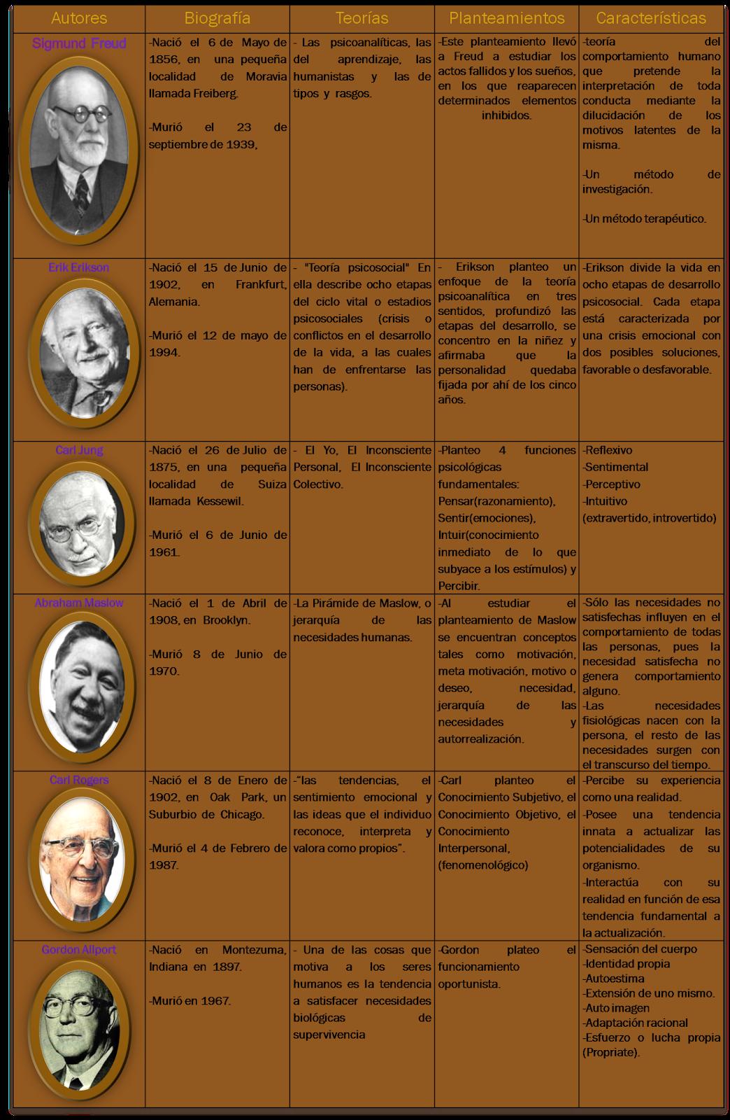 Psicología General 6 Cuadro Comparativo De Las Teorias De