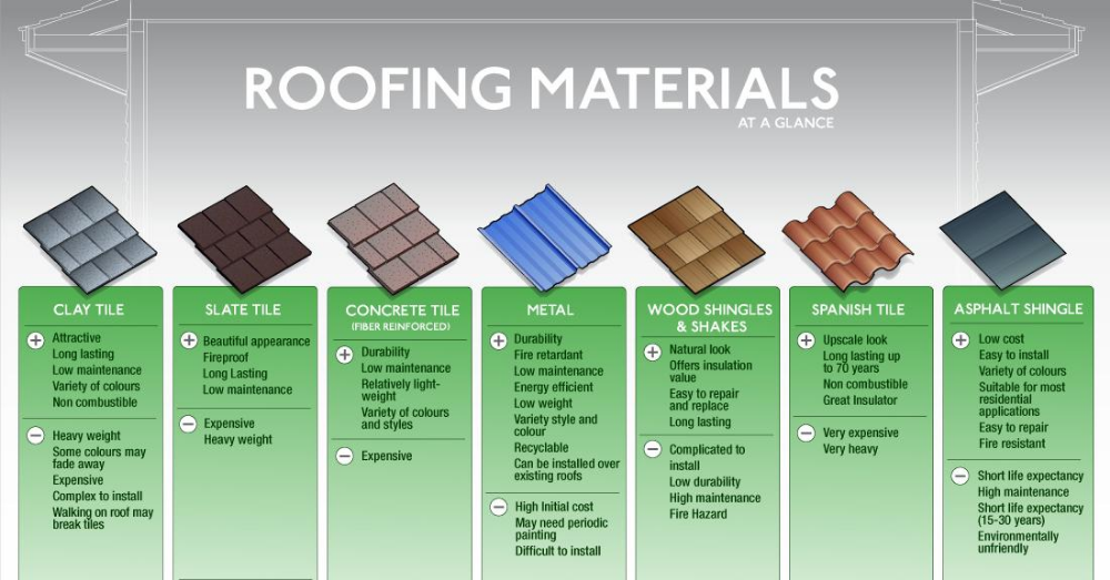 Types Of Roof Material Google Search Types Of Roofing Materials Roofing Materials Roof Shingles