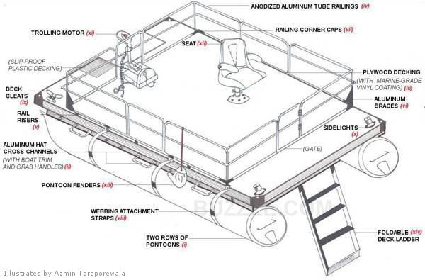 your fool proof guide on how to build a pontoon boat. Black Bedroom Furniture Sets. Home Design Ideas