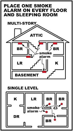 Smoke Alarm Locations And The Differences Between Alarms Smoke