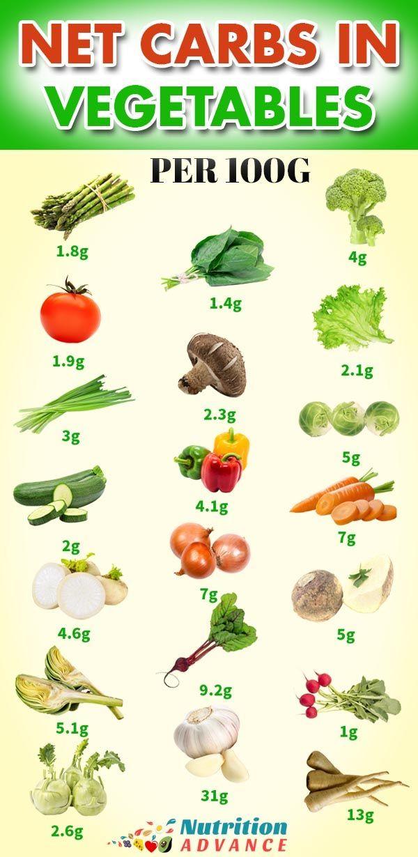 Best 20 Vegetable Garden Design Ideas For Green Living: 20 Of The Best Low Carb Vegetables