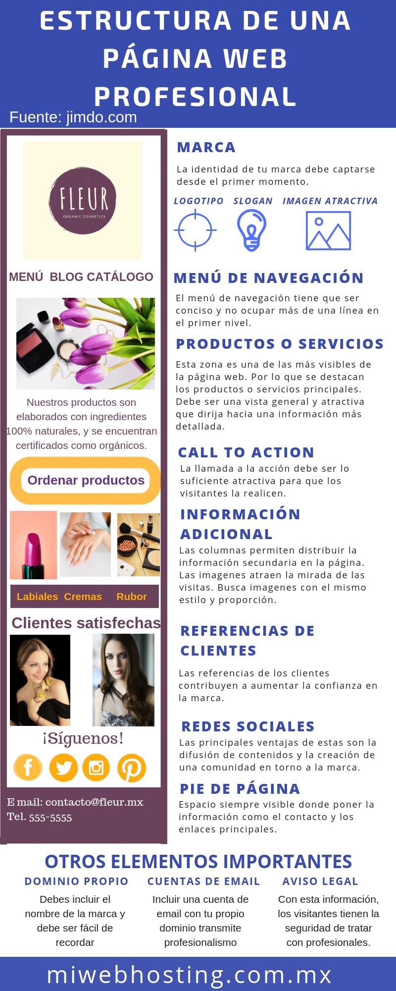 Infografía Estructura De Una Web Profesional Mi Web Hosting Estructura De Pagina Web Marketing Digital Crear Web