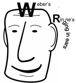 RE-WARM (Really Easy WAys to Remember Medicine): Weber's