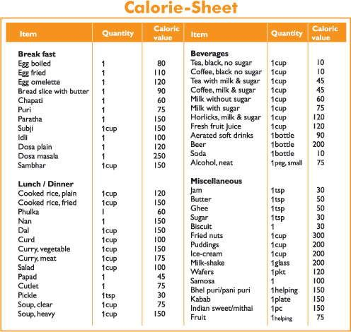Calories List For South Indian Food