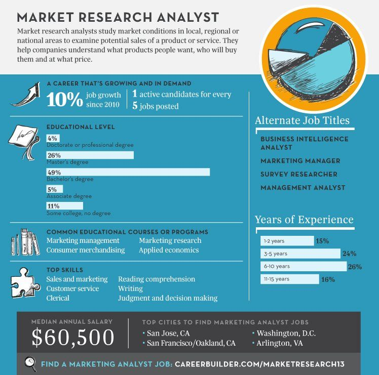 TOUCH this image Top Jobs 2013 Market Research Analysts