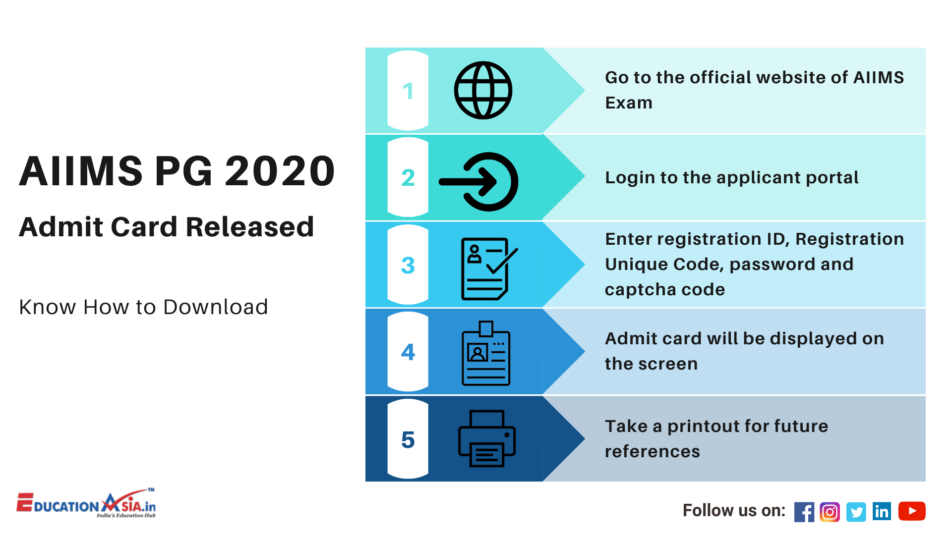 AIIMS PG 2020 in 2020 Cards, Release, Education related