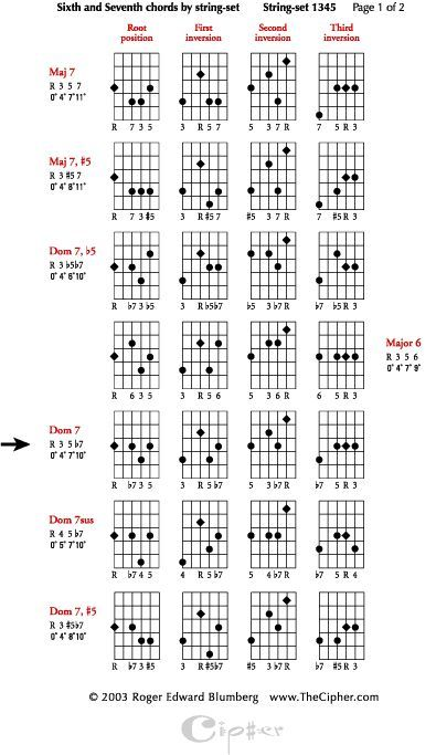 Four String Jazz Guitar Chords Using Four String String Sets Part 1