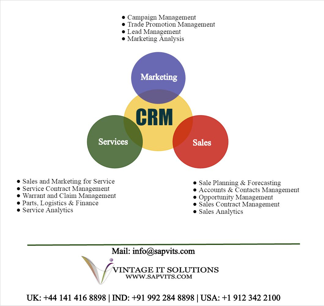 Sapvits is specialized for sap crm training in pune sap crm sapvits is specialized for sap crm training in pune sap crm training in mumbai and also for training of all sap modules in not only in india but also in uk malvernweather Gallery