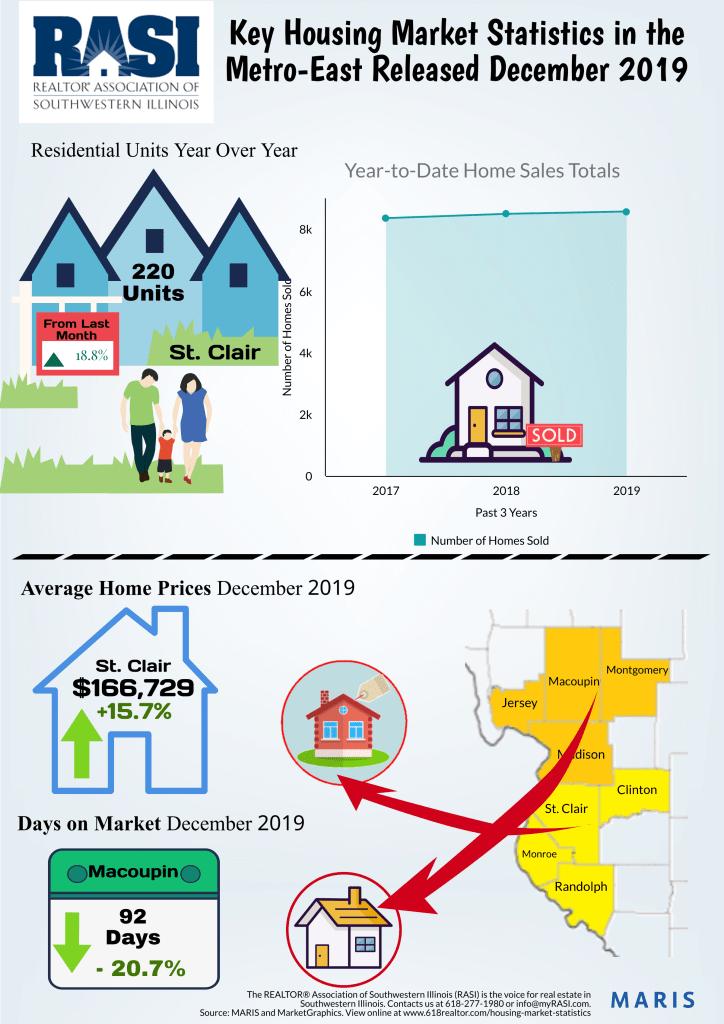 Key Housing Market Statistics in the MetroEast for