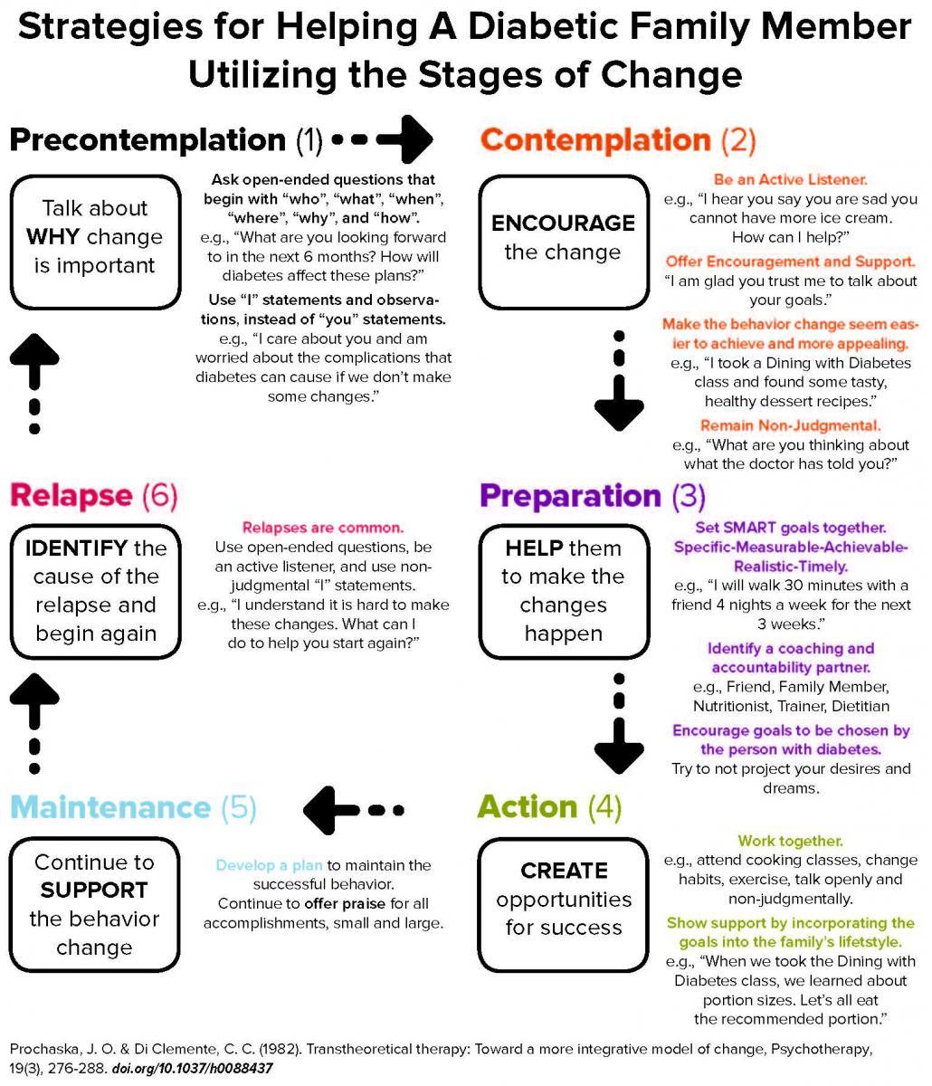 Strategies Flow Chart