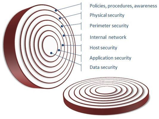 Cybersecurity Is Like An Onion Cyber Security Security Application Perimeter Security