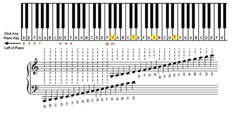 Tune a Violin - Online Violin Tuner Learning how to play the - piano notes chart