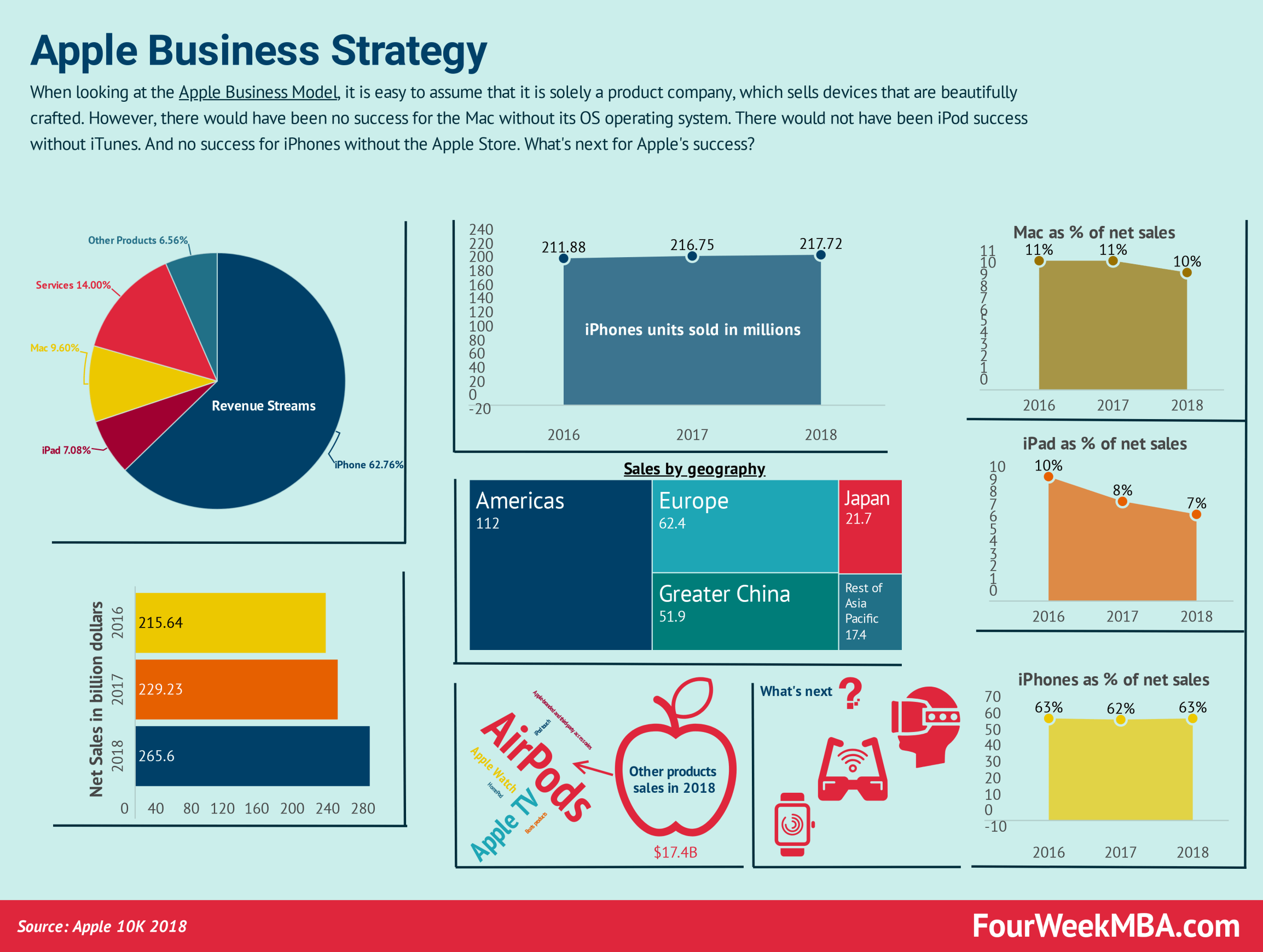Business Strategy Examples Case Studies And Tools Fourweekmba