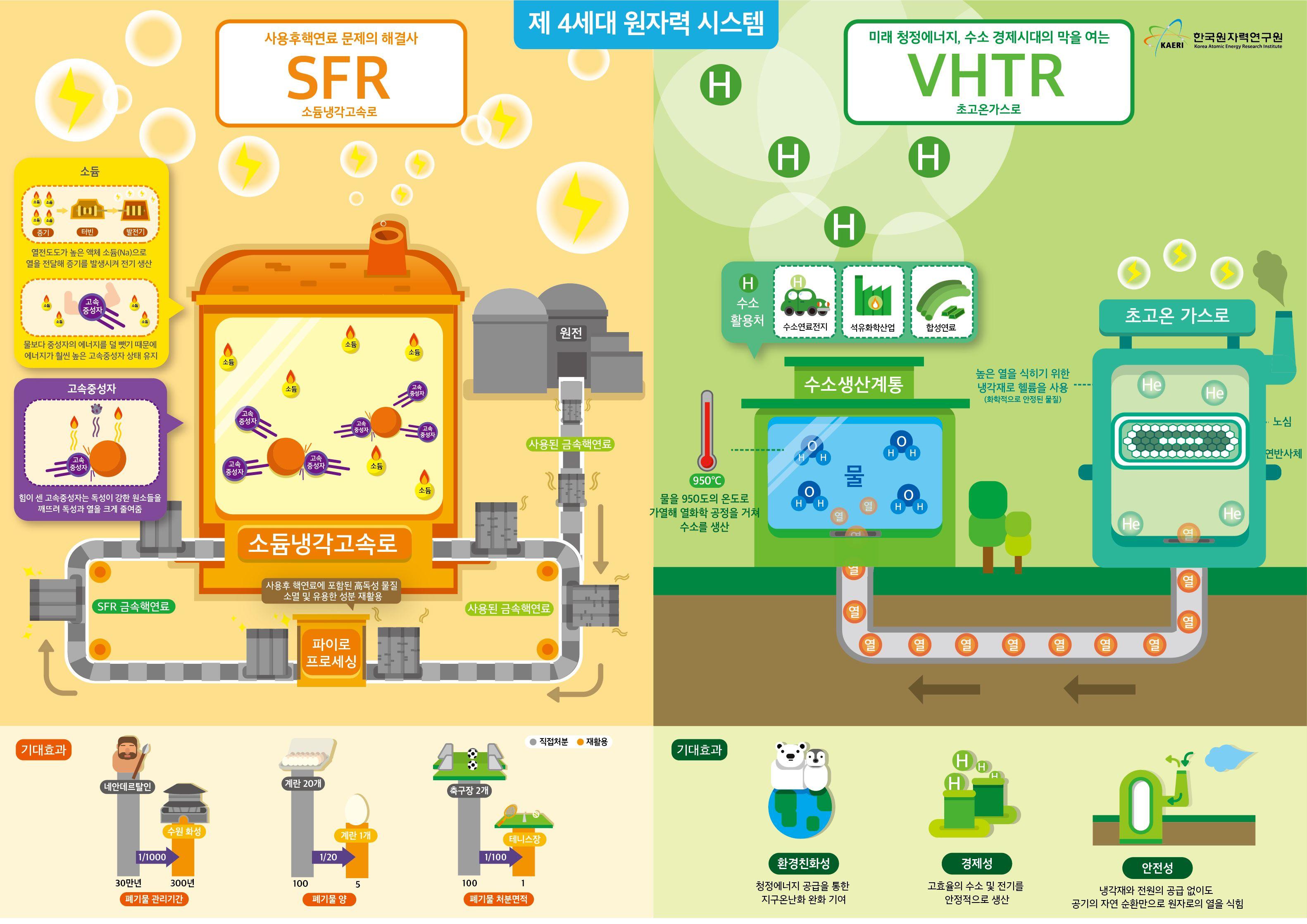 [한국원자력연구원] 제4세대 원자력 시스템 인포그래픽