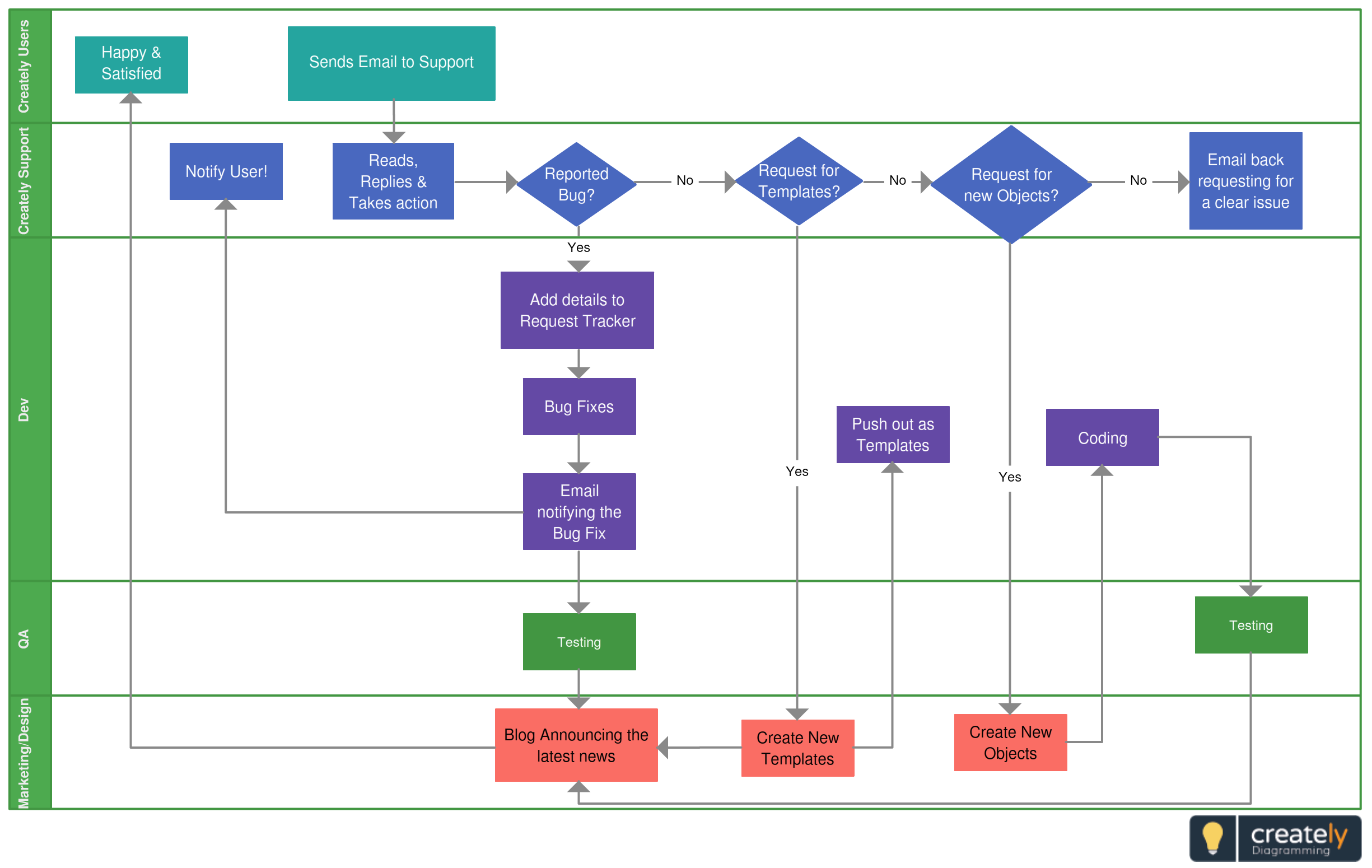 cross functional flowchart for customer support process click on the example to edit online and download crossfunction flowcharts businessprocess  [ 2450 x 1550 Pixel ]