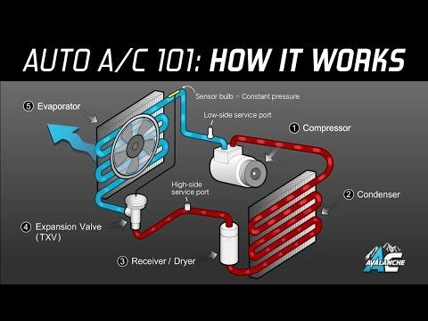 hindi]refrigerator and air conditioner ! vcrs \u0026 refrigerants Heavy Duty Truck Air Conditioner Wire Diagram