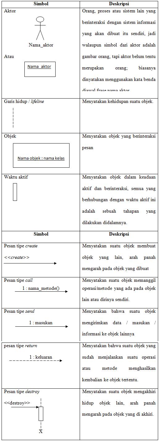 Penjelasan sequence diagram uml unified modeling language kuliah penjelasan sequence diagram uml unified modeling language kuliah toni ccuart Choice Image
