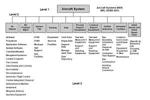 Work Breakdown Structure  Wikipedia The Free Encyclopedia  Work