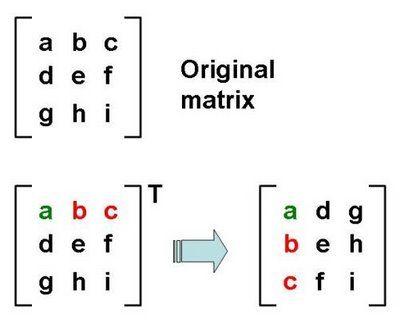 Image result for matrix transpose