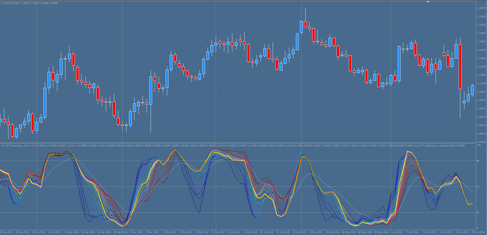 Stochastic forex wiki trading pview investments clothing