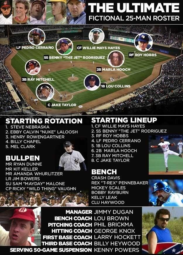 Fantasy baseball image by Logan Collins on Funny sports