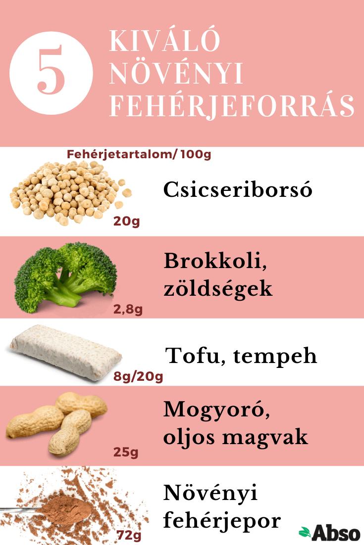 diéta fehérjebevitel