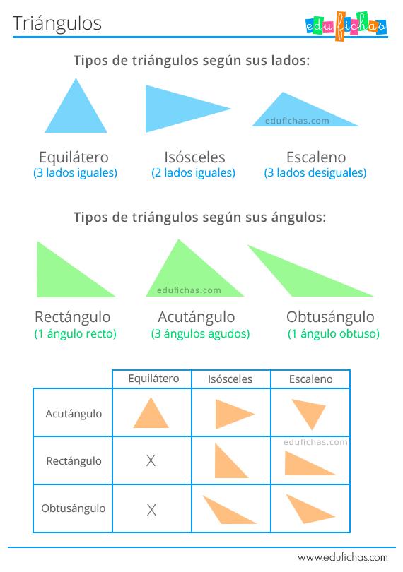 Fichas De Matemáticas Para Niños Números Sumas Restas Y Mucho Más Clasificacion De Triangulos Tipos De Triangulos Actividades De Geometría