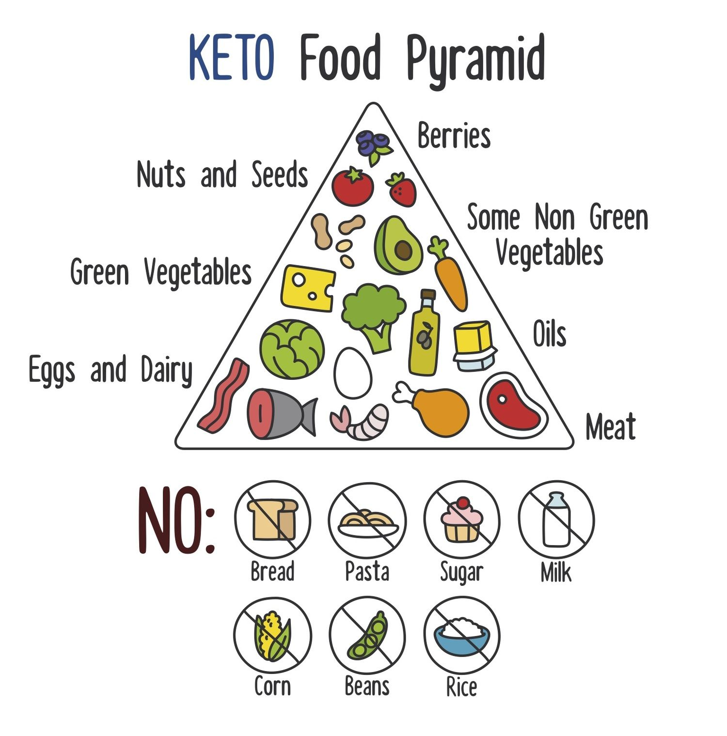 Home Keto Food Pyramid No Carb Diets Carbohydrate Diet