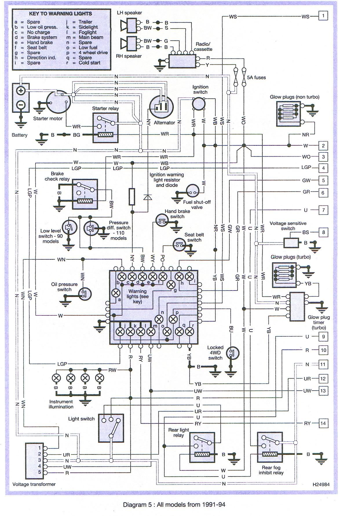 Land Rover Discovery Wiring Diagram | Manual Repair With