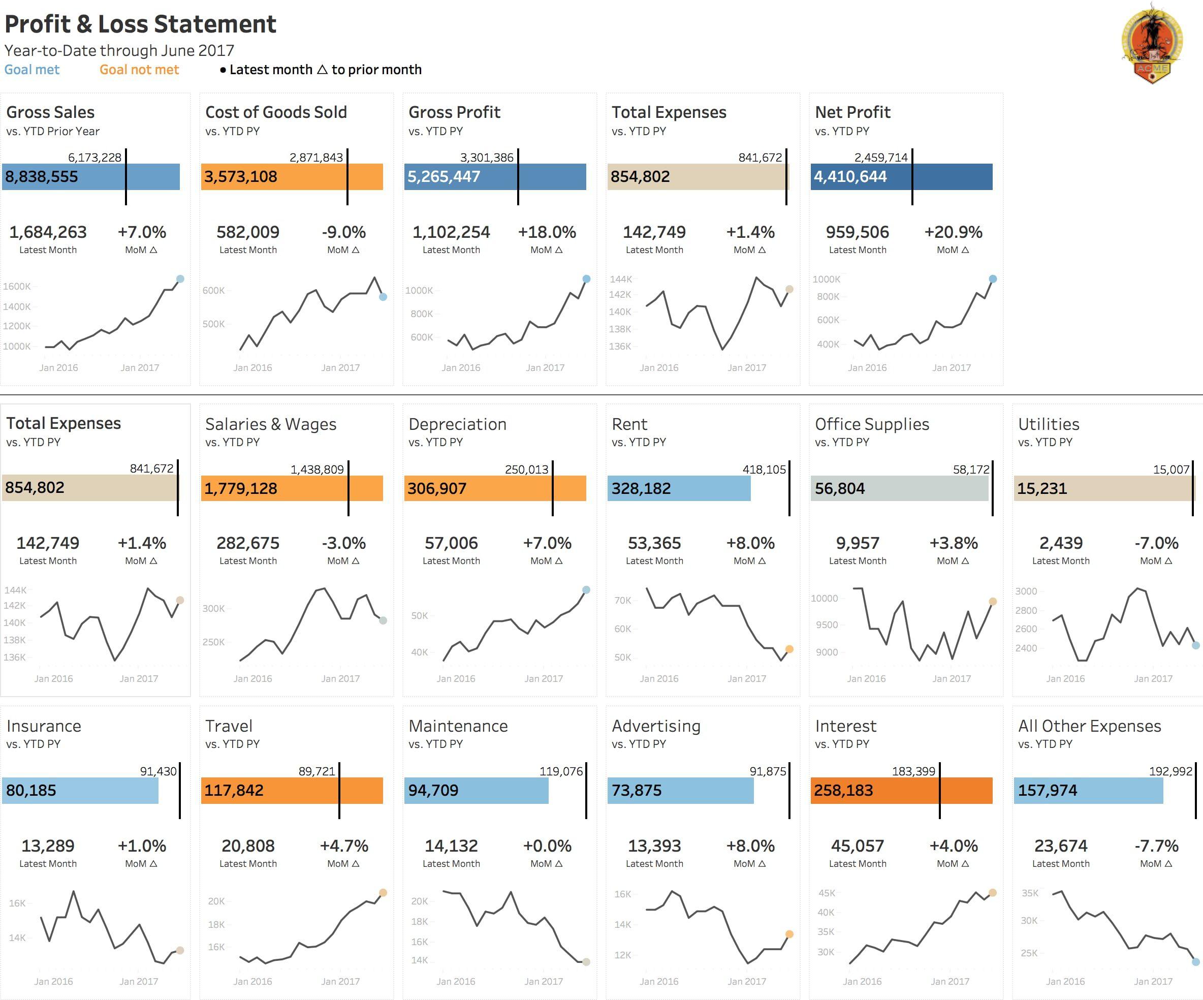 Visualizing A Profit Amp Loss Statement Using Tableau