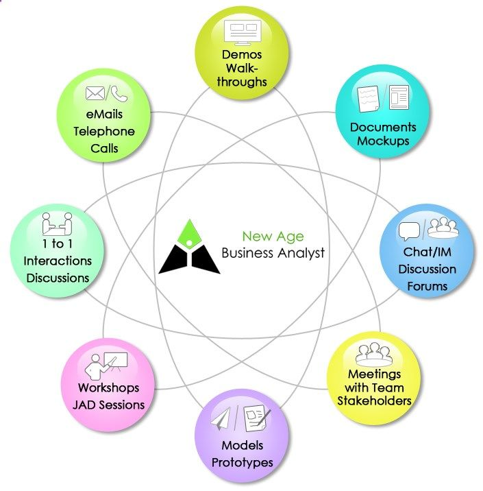 Hey Business Analyst Where Are The Requirements Business Ideas - Business analyst documents