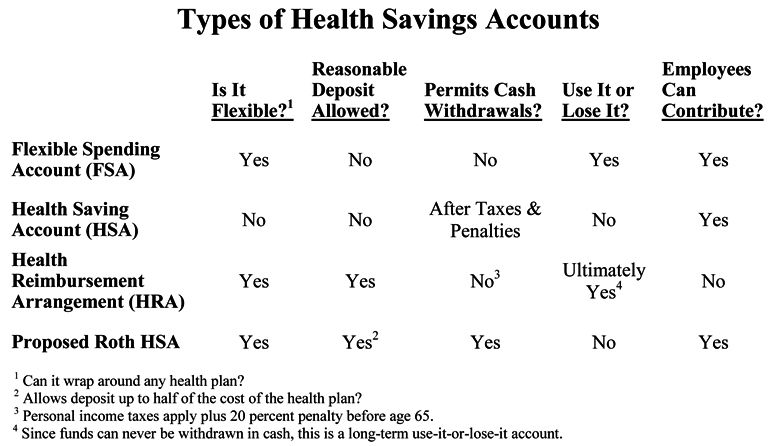 Types Of Hsa Accounts Health Care Health Savings Account