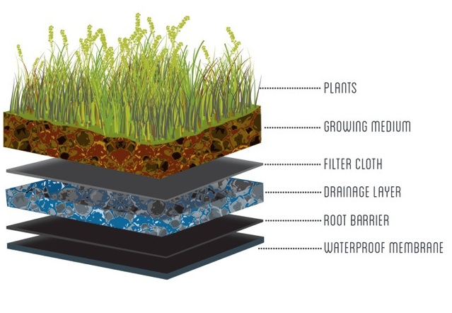 Green Roof Layers And Systems Restoration Gardens Inc Green Roof Benefits Green Roof Natural Building