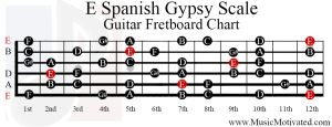 e spanish gypsy scale guitar fretboard notes chart | Guitar