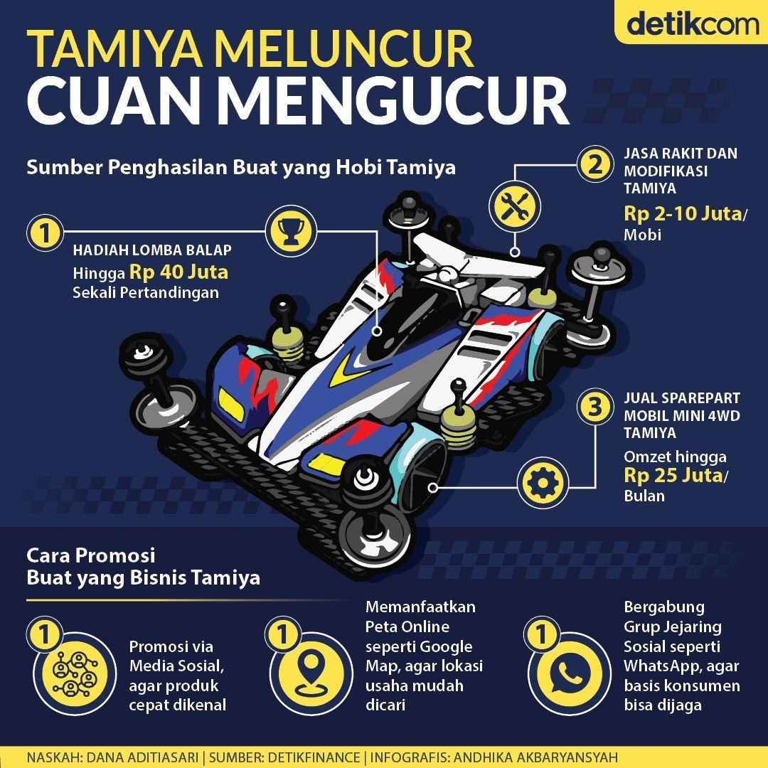 Cuan Dari Tamiya Infografis Kiat Bisnis Hobi