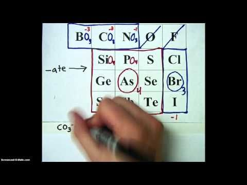 LHS Polyatomic Ion Chart - How to Memorize Polyatomic Ions - YouTube - poly atomic ions chart