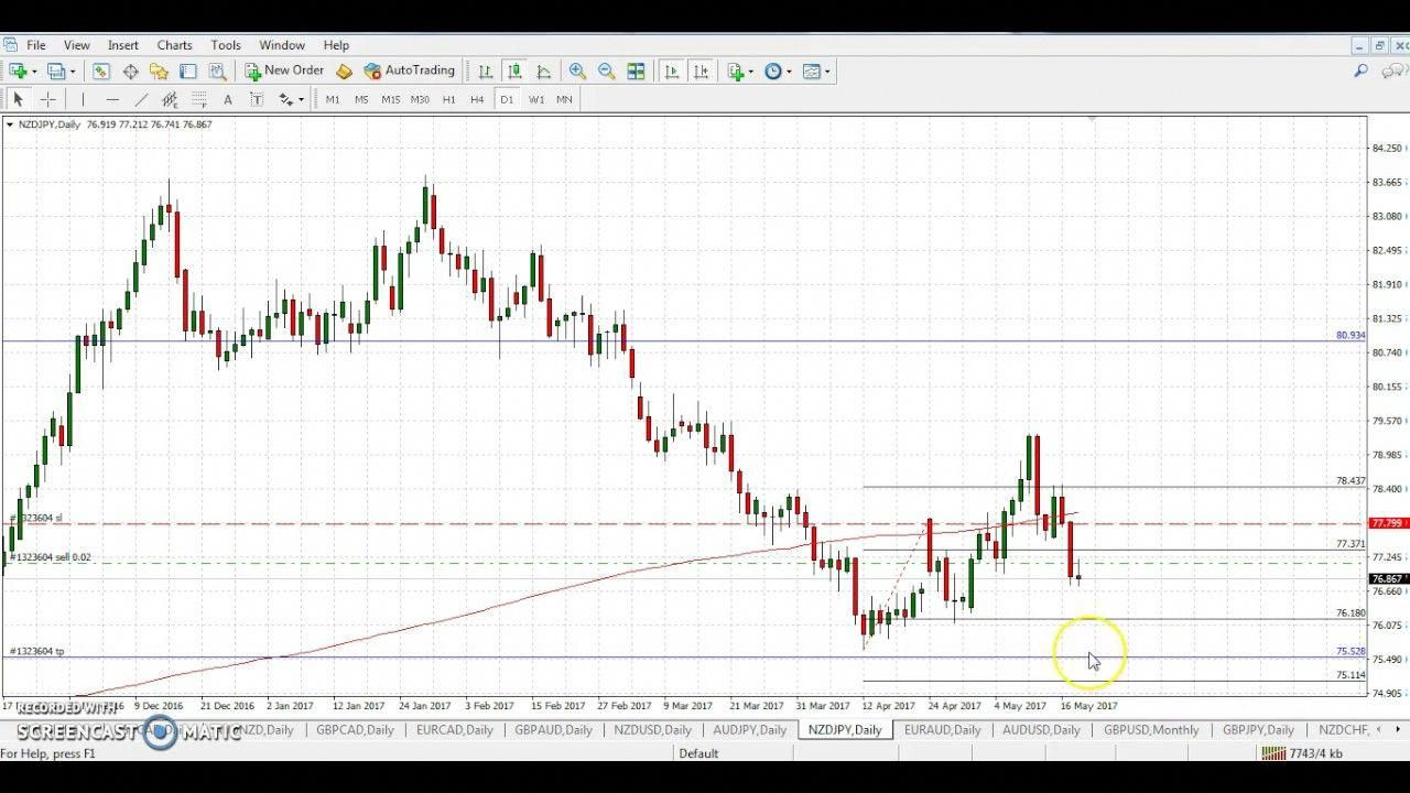Forex Trading Signal Sell Aud Jpy The Chart Wizard Howtoforex