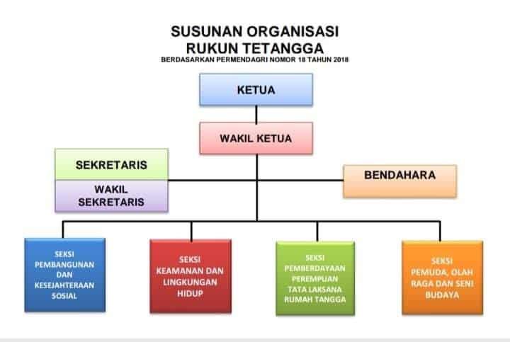 Contoh Struktur Organisasi Rt Dan Tugasnya Yang Benar Format Administrasi Desa Struktur Organisasi Organisasi Diagram