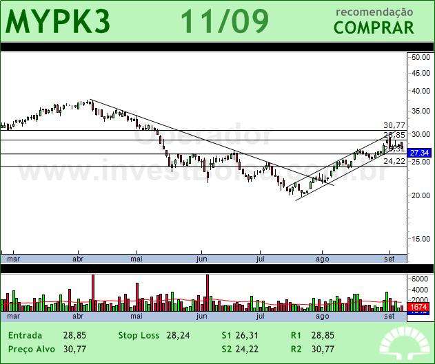 IOCHP-MAXION - MYPK3 - 11/09/2012 #MYPK3 #analises #bovespa