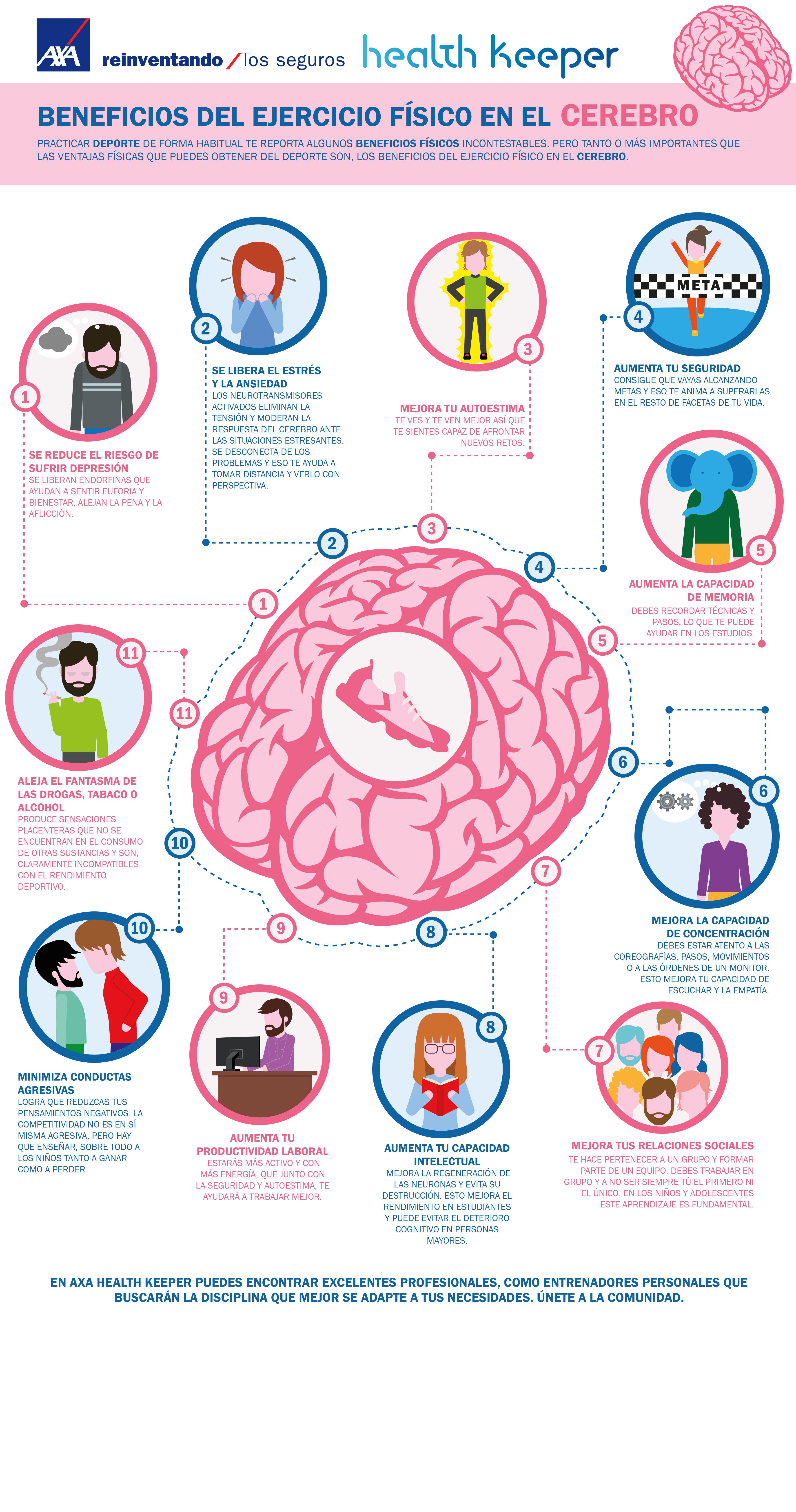 Practicar Deporte De Forma Habitual Te Reporta Algunos Beneficios Físicos Incontestab Actividad Fisica Y Salud Educación Para La Salud Beneficios Del Ejercicio