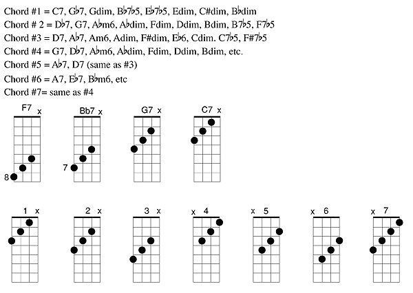 Cdim Chord Gallery Chord Guitar Finger Position