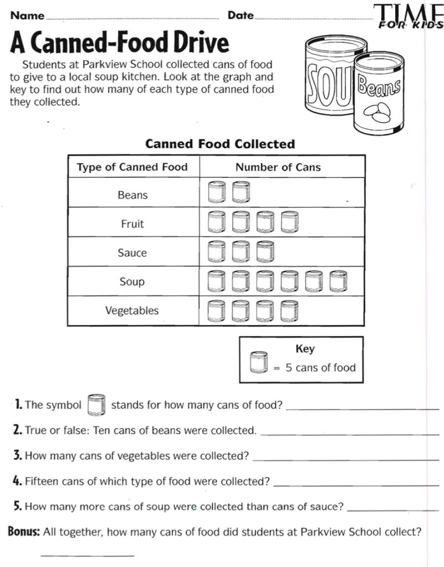 Canned Food Drive Pictograph Canned Food Drive Pictograph Activities 3rd Grade Math Worksheets