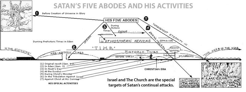 Satan's Five Abodes and His Activities - //www.ariel.org/dlc ... on